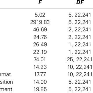 (PDF) Tracking the time course of multi-word noun phrase