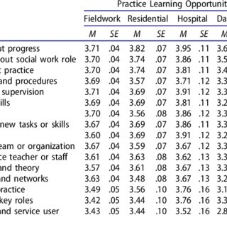(PDF) Promoting Readiness to Practice: Which Learning