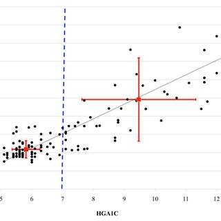 Scatter plot of all blood pressure measurements at Remote