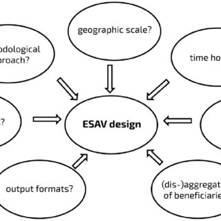 (PDF) Increasing the Policy Impact of Ecosystem Service