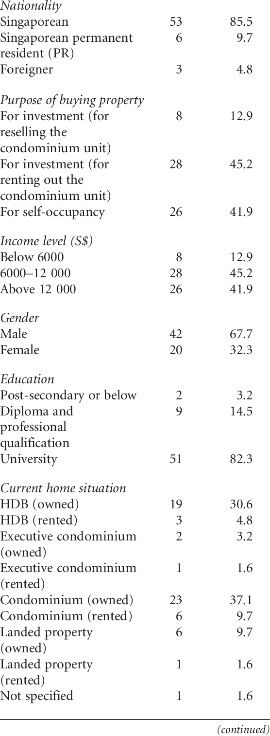Demographic characteristics of the sample (n = 62