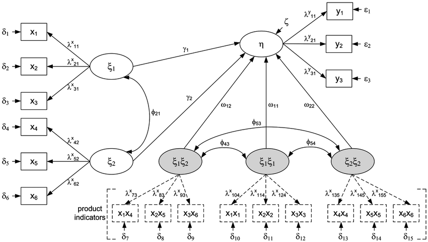 Nonlinear structural equation model with one latent