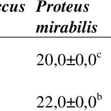 Biochemical characteristics of the lactic acid bacteria