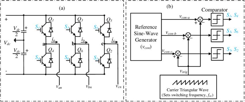 (a) Three-phase bridge inverter [22]; (b) SPWM control