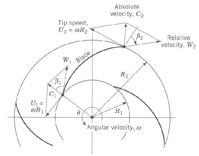 1. Suction velocity diagram of a centrifugal pump