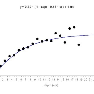 Entropy in water as a function of the depth with the