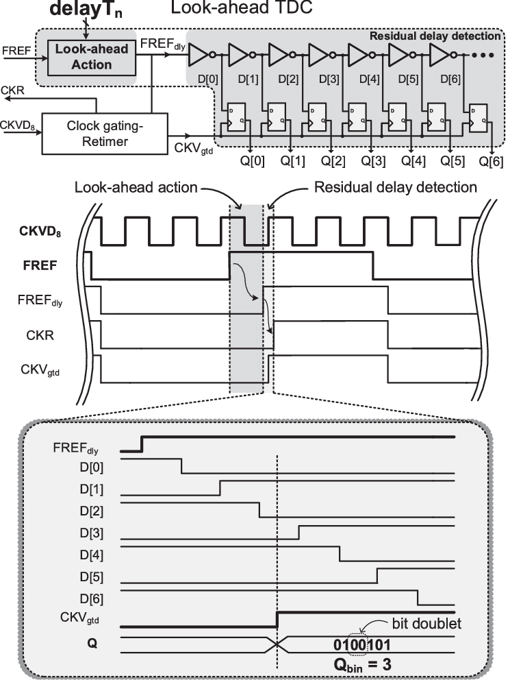 Look-ahead TDC block diagram with interconnection to clock