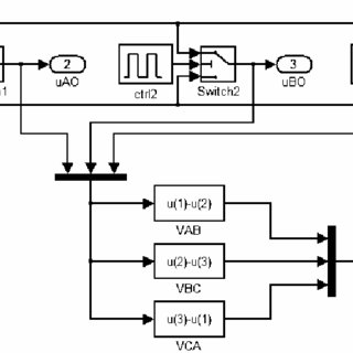 (PDF) A comparison of a three phase induction motor fed by