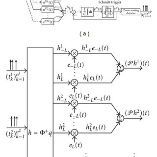 MISO CIM algorithm for the [Filter]-[ASDM-ZCD] circuit. (a