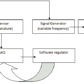(PDF) Integrated experimental system for evaluating