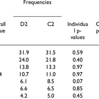 Linkage disequilibrium plot of the PTPN1 gene region