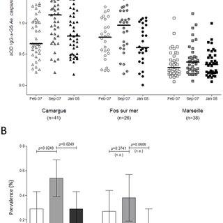 (PDF) Relationship between Exposure to Vector Bites and