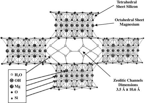 schematic representation of the sepiolite structure after