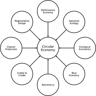 (PDF) Linking Industrial Ecology and Ecological Economics