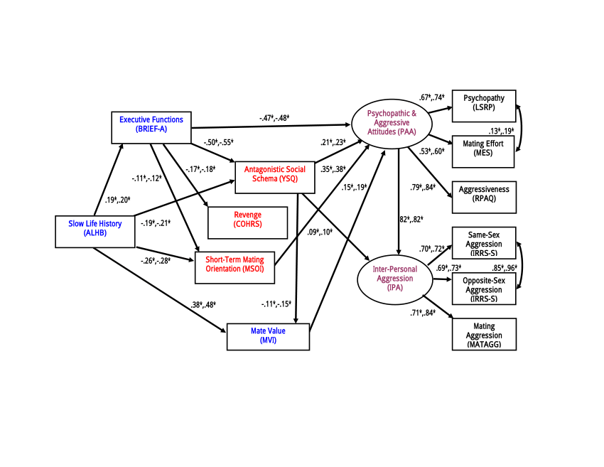 Multisample structural equation model for inter-personal