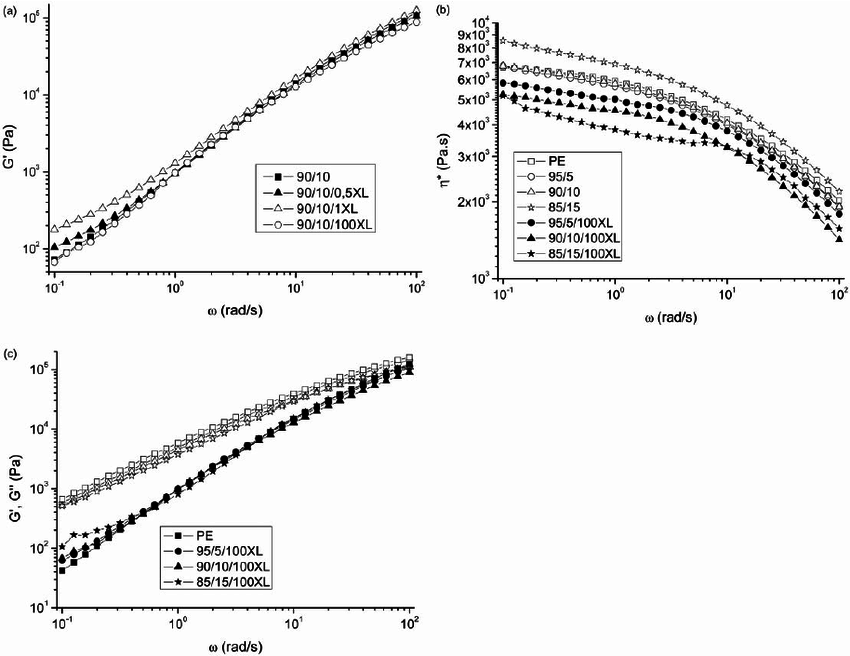 (a) Effect of silane treatment on the storage modulus for