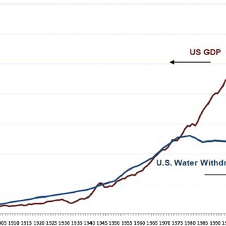 US gross domestic product (GDP) in 2005 dollars from 1900