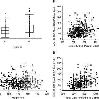 Associations of peripheral blood CD34 ؉ cell count after G