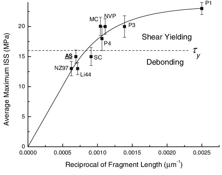 Average maximum ISS versus average fragment length for Twaron 2200...   Download Scientific Diagram