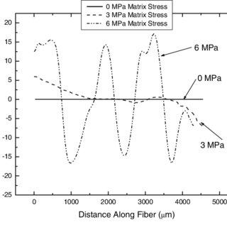 Interfacial shear stress distribution for a typical single fiber...   Download Scientific Diagram