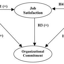 Conceptual framework of the relationship among job
