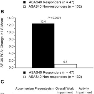 (PDF) ASAS40 and ASDAS clinical responses in the ABILITY-1