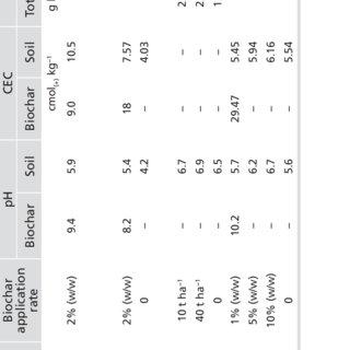(PDF) The Effects of Biochar Amendment on Soil Fertility