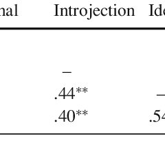 Simplex-like pattern of correlations among the four PLOC