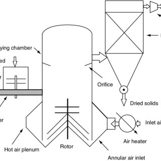 (PDF) 6 Pneumatic and Flash Drying