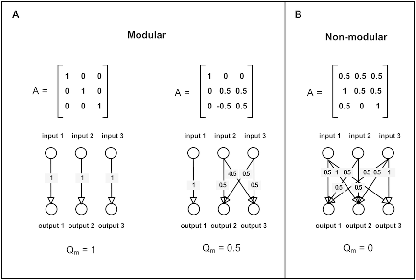 Modularity of matrices and their corresponding networks