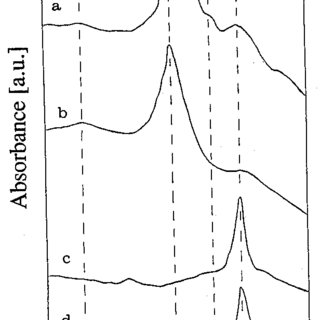 XPS spectra of 7075-Al oxidized under 1.0 mbar, 20 sccm