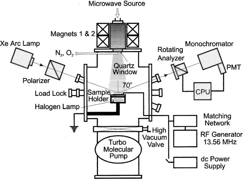 Schematic of the dual-frequency microwave ECR and rf