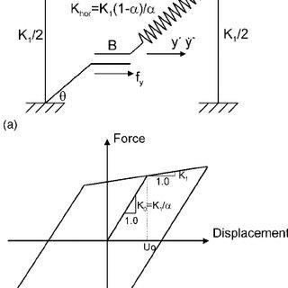 (PDF) Seismic Design of Friction-Damped Braced Frames