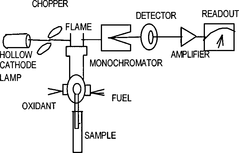 Schematic diagram for atomic absorption spectroscopy