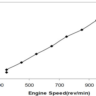 (PDF) Comparative Evaluation of Turbochargers for High
