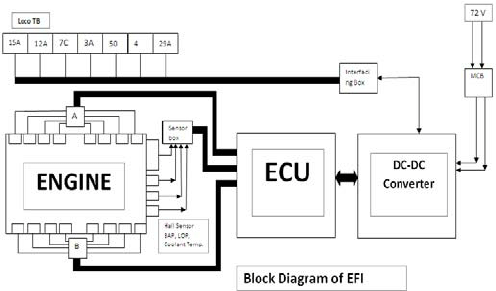 Block diagram of the EFI system integrated to locomotive