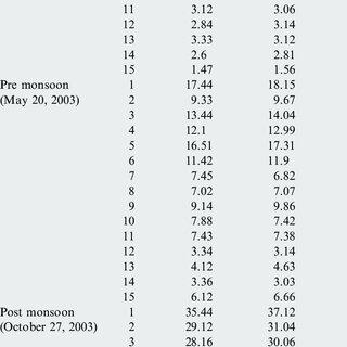 (PDF) Regionally tuned algorithm to study the seasonal