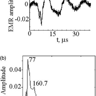(PDF) Fracture induced electromagnetic radiation