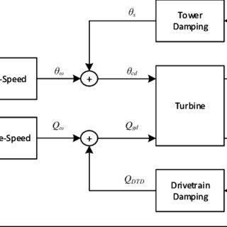 (PDF) LIDAR Assisted Model Predictive Control of a Next