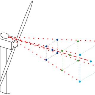 (PDF) Field Testing of LIDAR Assisted Feedforward Control