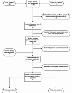 flow chart of the vendor website selection process and results also rh researchgate