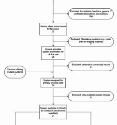 process flow diagram website wiring diagram posta flow chart of the vendor website selection process and [ 850 x 1105 Pixel ]