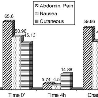 Abdominal pain score. Mean patient VAS score (Visual
