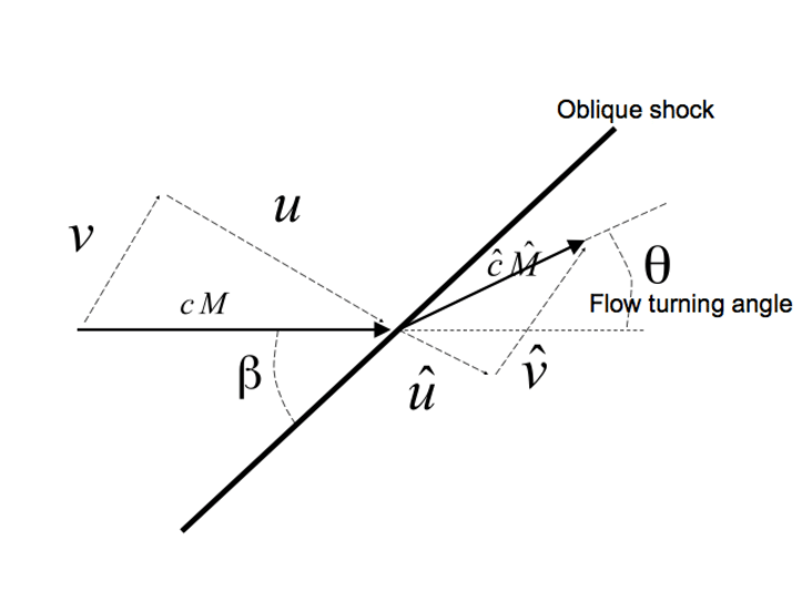 Oblique Plane Definition