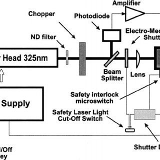 LSU includes He-Cd laser head with laser power supply
