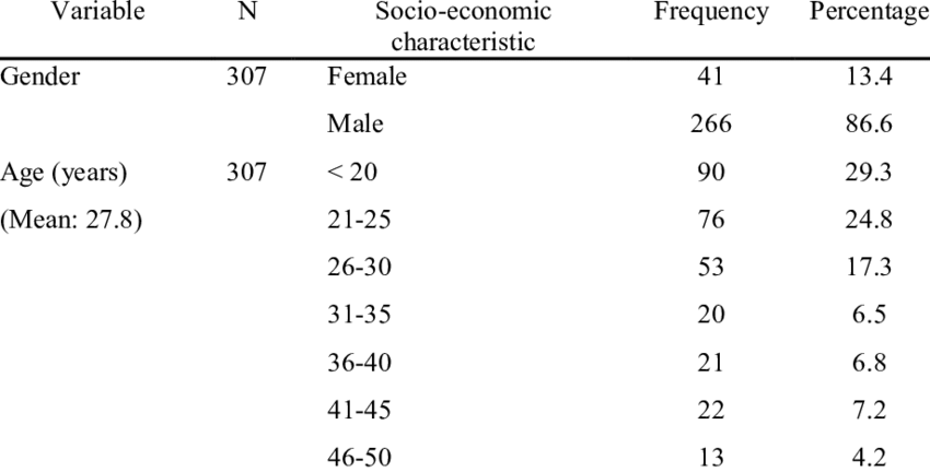 Descriptive statistics of socio-economic profiles of