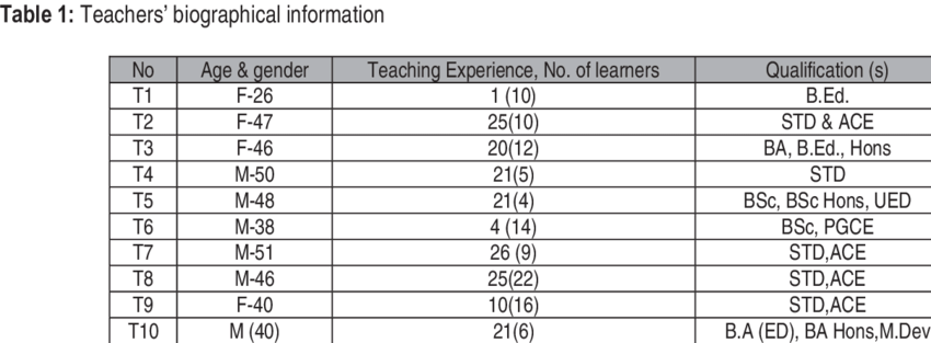 captures the teachers ages, No. of learners in the
