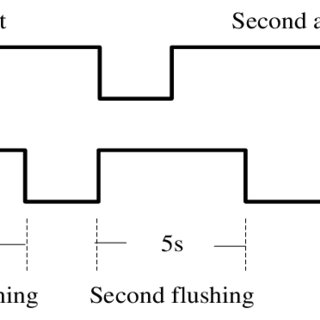 (PDF) DEVELOPMENT OF A HANDS FREE URINAL FLUSHING SYSTEM