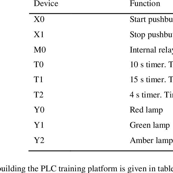 (PDF) Development of a Programmable Logic Controller