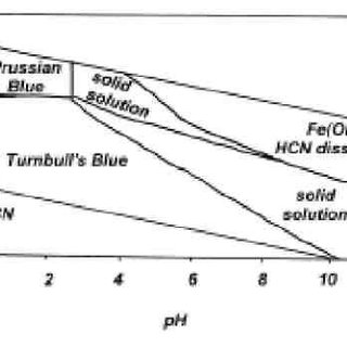 pE-pH diagram for iron cyanide phases in water, without